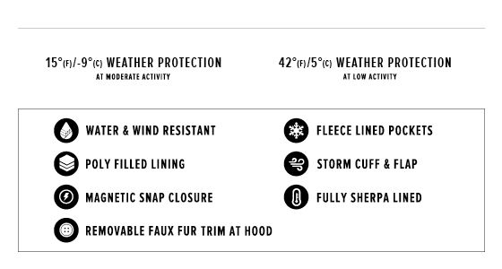 up to 15 degrees Fahrenheit / -9 degrees Celsius weather protection at moderate activity, 42 degrees Fahrenheit / 5 degrees Celsius weather protection at low activity